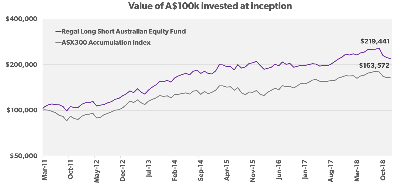Regal Long Short Australian Equity Fund_performance chart