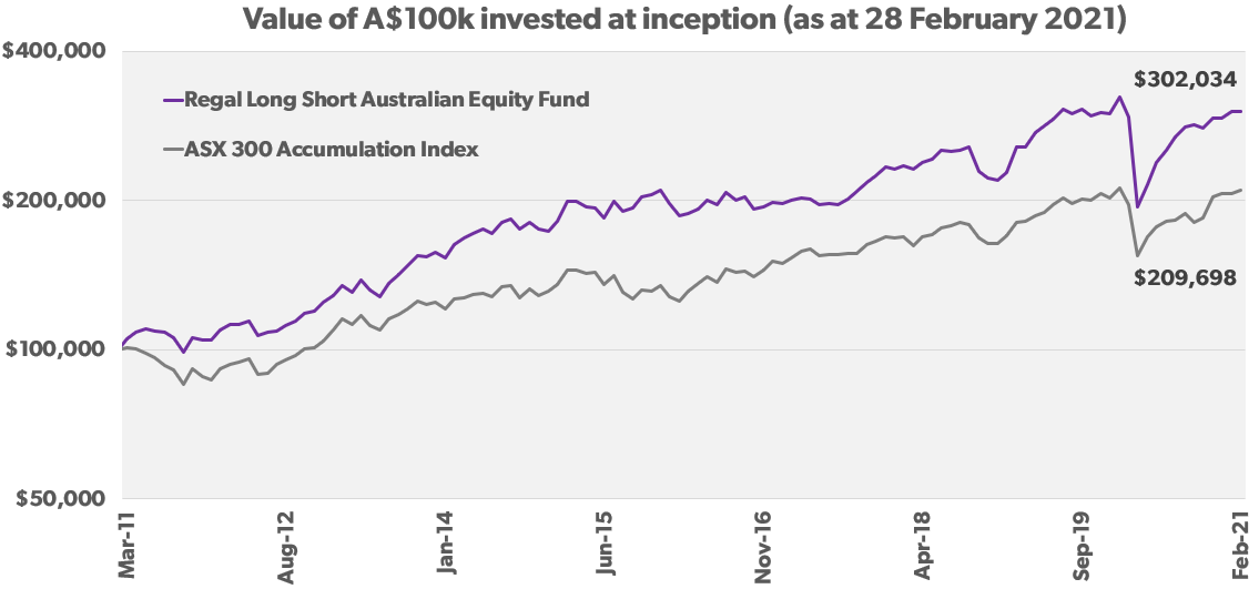 Regal Long Short Australian Equity Fund